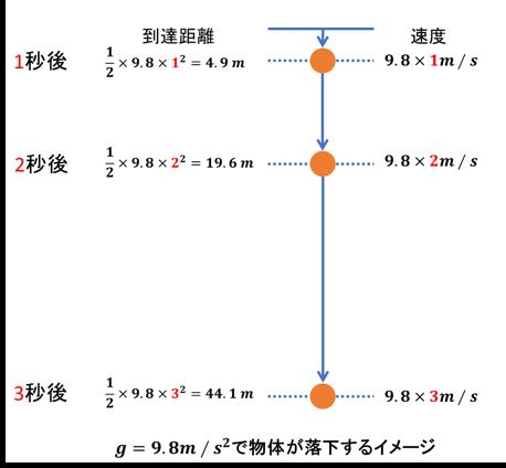 地上重力測量